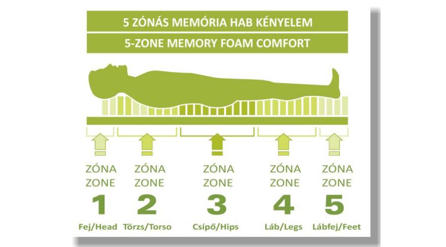 90X200-as 5 zónás memory fedőmatrac 9280ff87c6